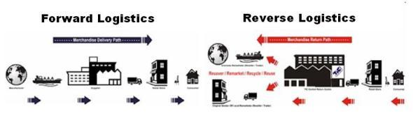 Gambar Perbedaan antara forward dan reverse logistics